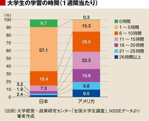 「日本 大学生 勉強時間」の画像検索結果